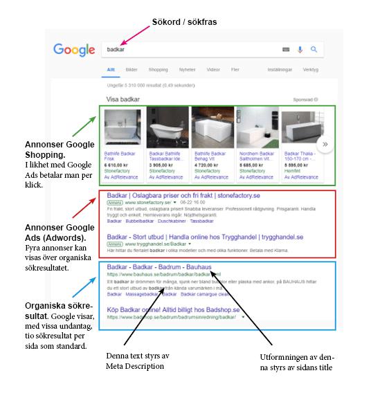 Googles sökresultat